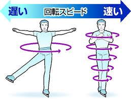 角 運動量